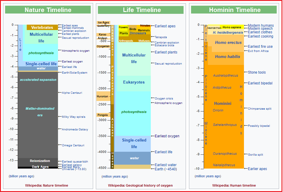 3 timelines from Wikipedia