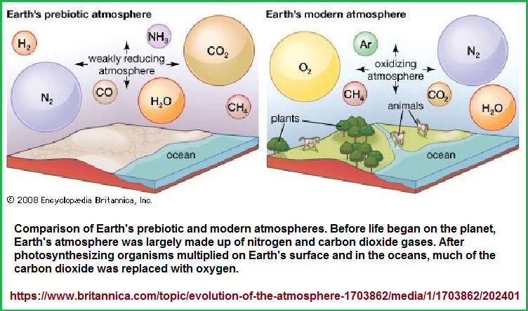 Prebiotic and present day atmospheres