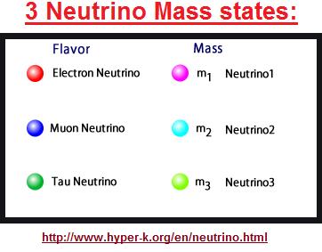 3 Neutrino mass states
