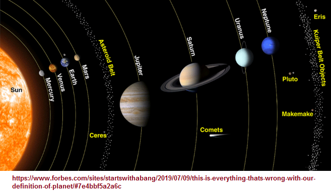 The solar system as it is presently perceived