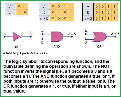 3 basic logic functions