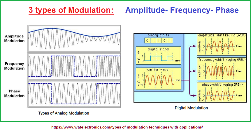 3 types of Modulation