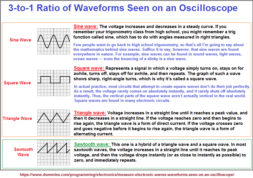 3 to 1 ratio of different wave forms
