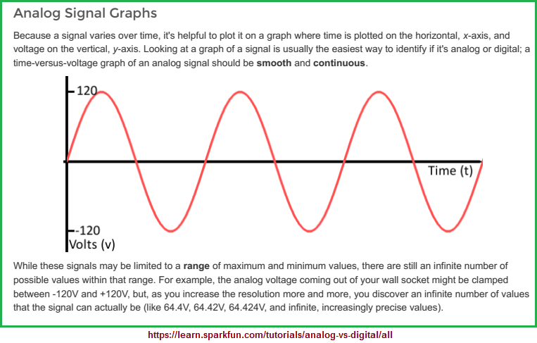 A graph of an analog signal