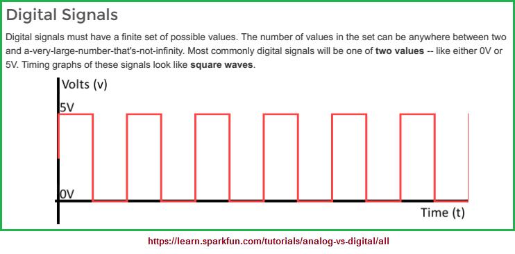 Digital signal graph