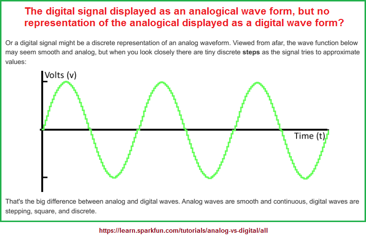 The digital signal as an expressed analogical wave form