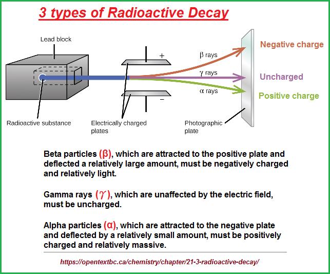 3 types of radio active decay
