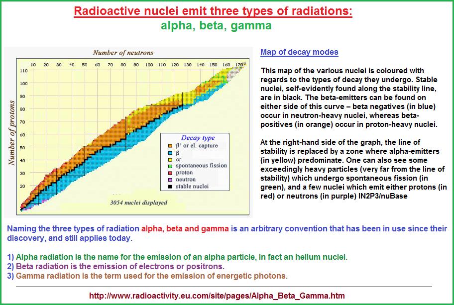Three types of radioactive emissions