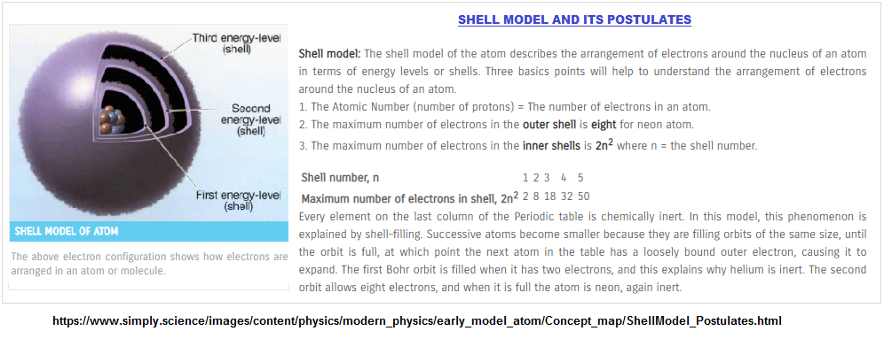 Atomic particle energy layers