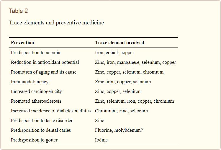 Trace elements and preventive medicine