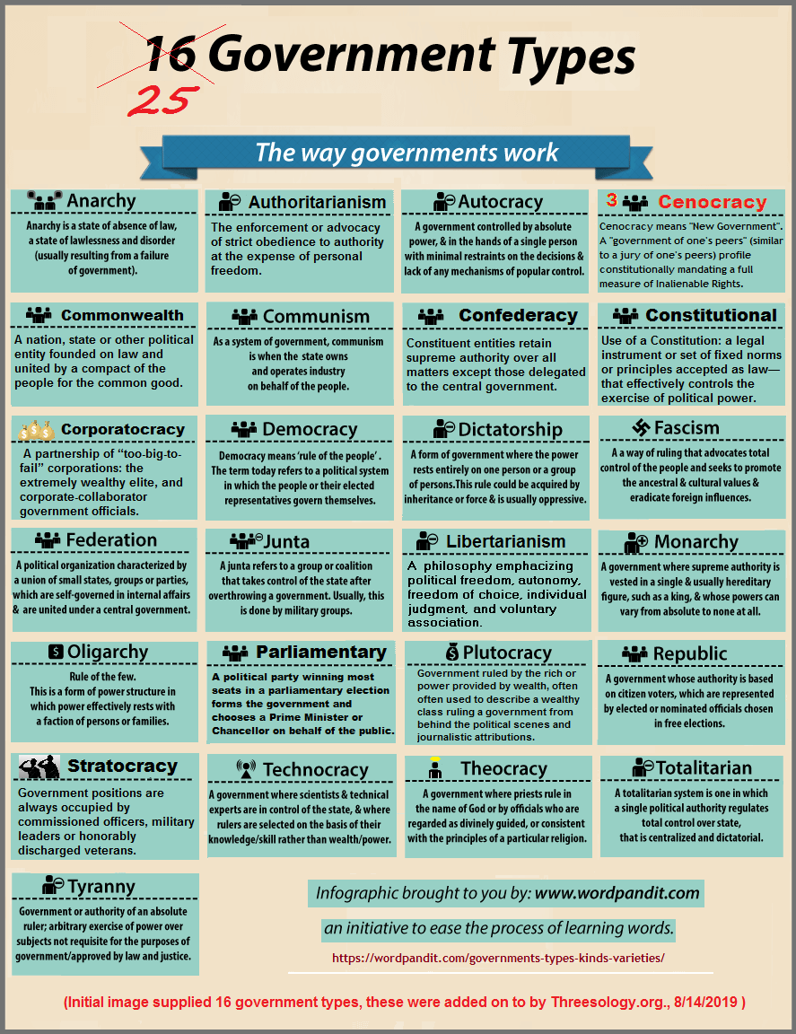 25 types of government examples