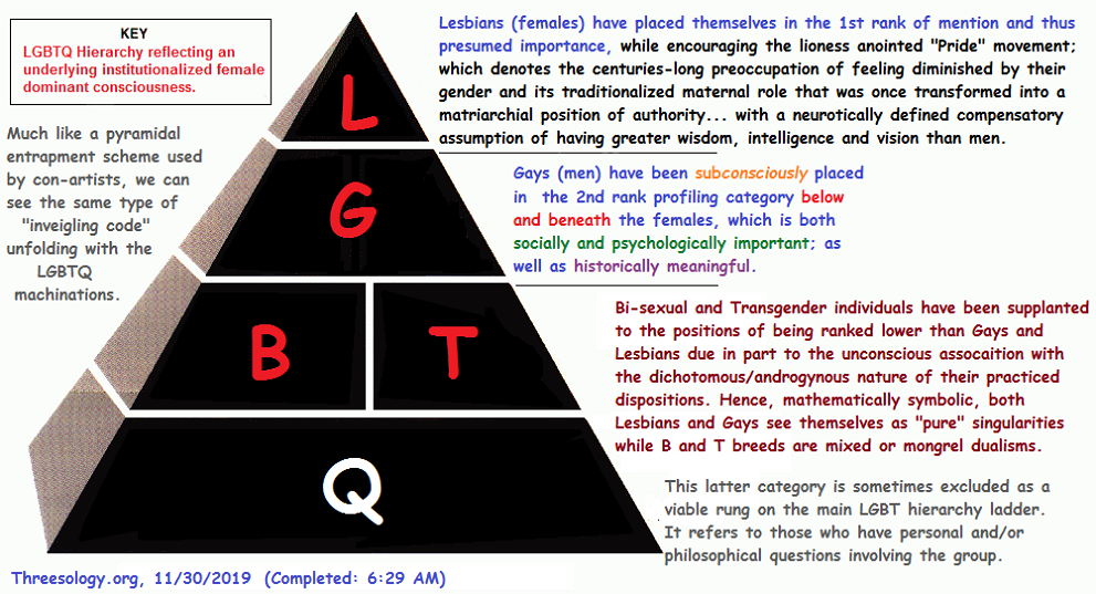 The LGBTQ hierarchy