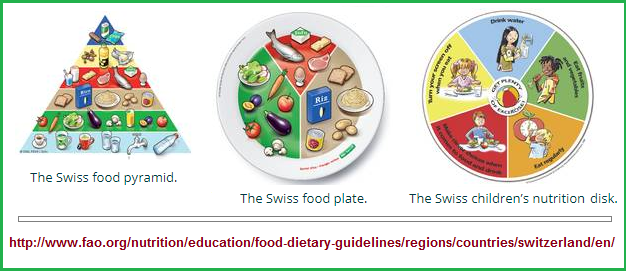 Switzerland's nutrition guideline trio