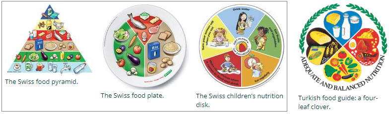 The Swiss use a three-image nutrition guide