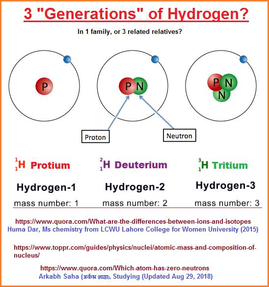 1, 2, 3, Hydrogen atoms