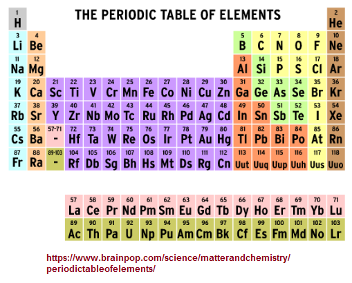 Periodic table of elements is enumerated