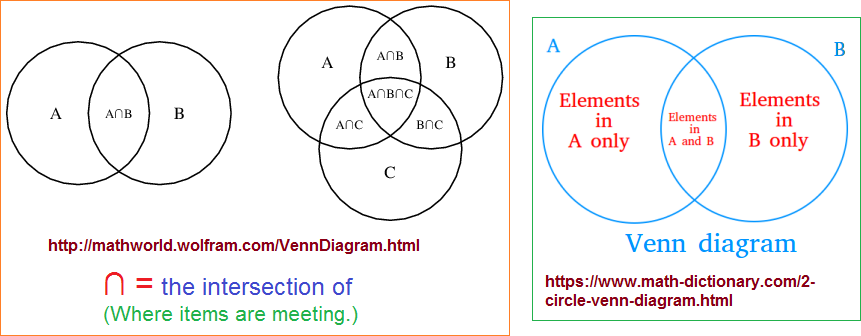 Venn math illustrations of the two and three overlapping situations