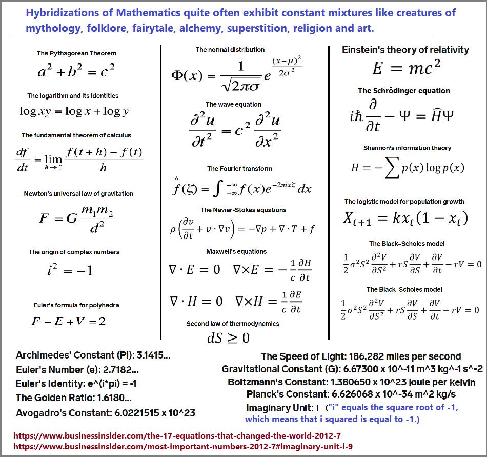 Hybrid math equations reproduce common themes
