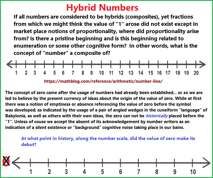 Constraints of the number line