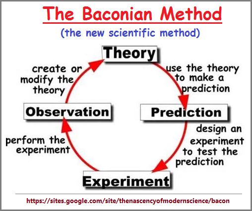 The Baconian Scientific Method