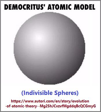 Democritius' indivisible atom idea
