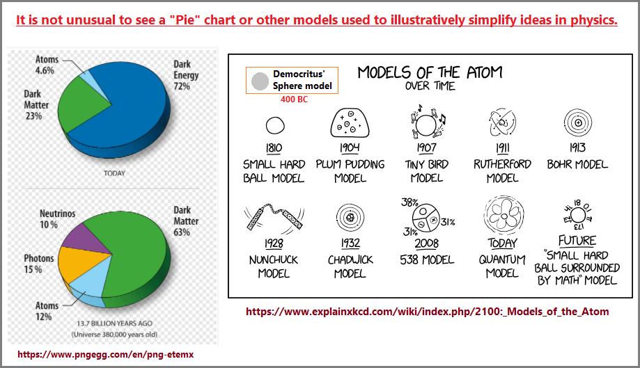 A variety of physics models