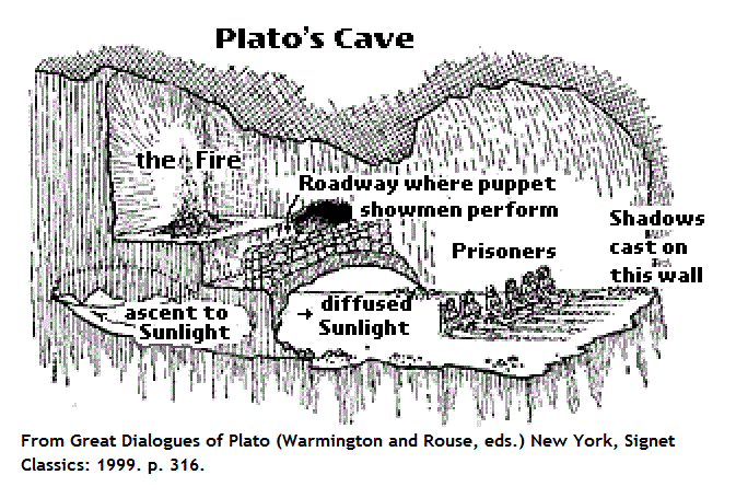 The Cave allegory by Plato speaking about shadows
