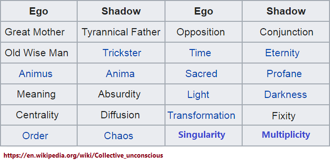 Short list comparing Ego and Shadow in terms of an effected  dichotomy