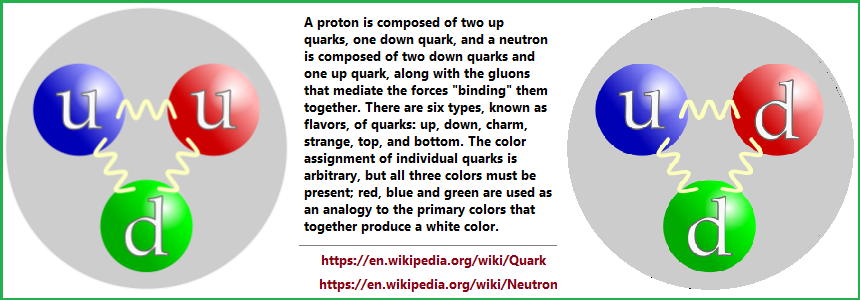 Quarks in Protons and Neutrons