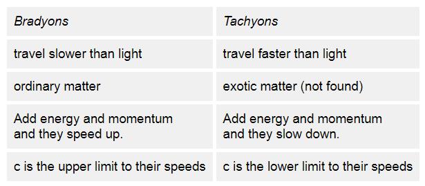 Bradyons and Tachyons comparison