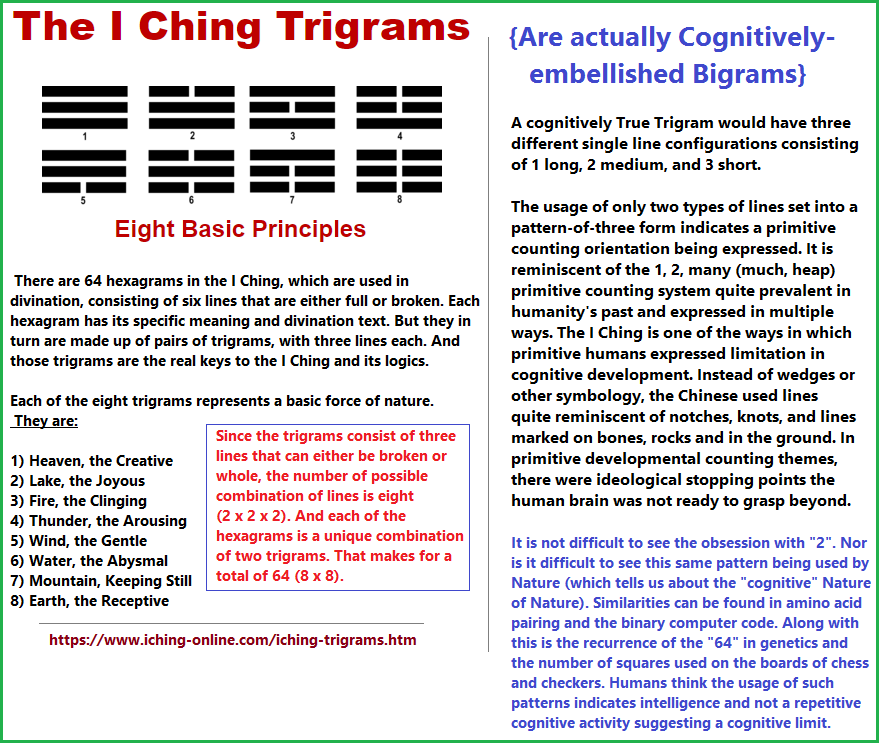 I Ching Trigrams are embellished Bibrams