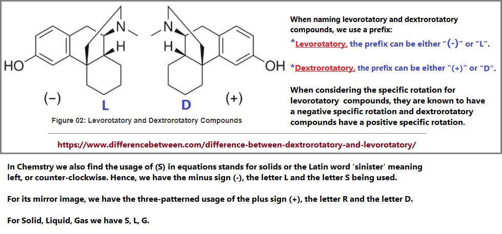 Example of Levorotatory and Dextrorotatory