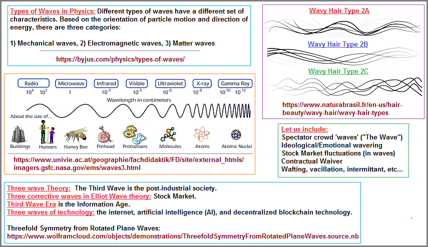Examples of different wave patterns image 2 of 3