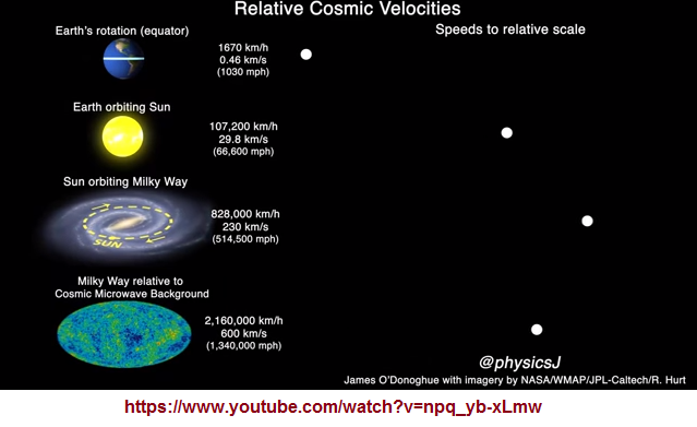 Relative cosmic velocities comaired side by side