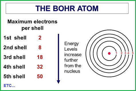 Electrons per shell example