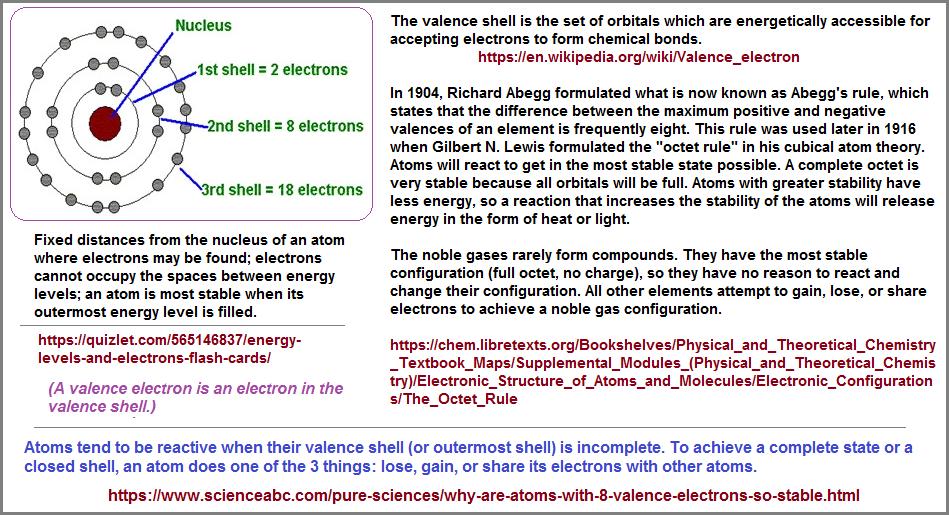 Electron shells explanation image 1