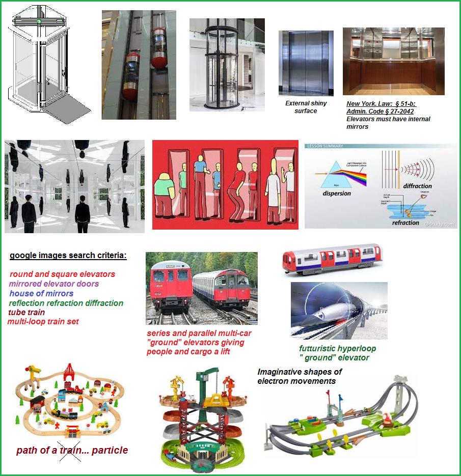 elevators, mirrors, imaginative paths of particles