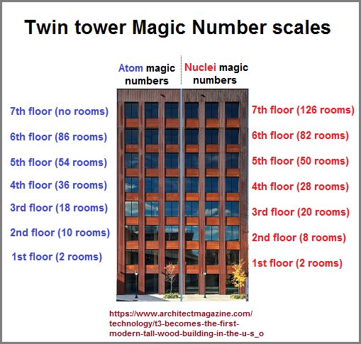 Twin tower perspective of magic numbers