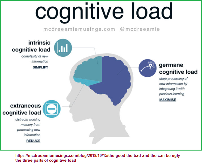 3 cognitive load parts