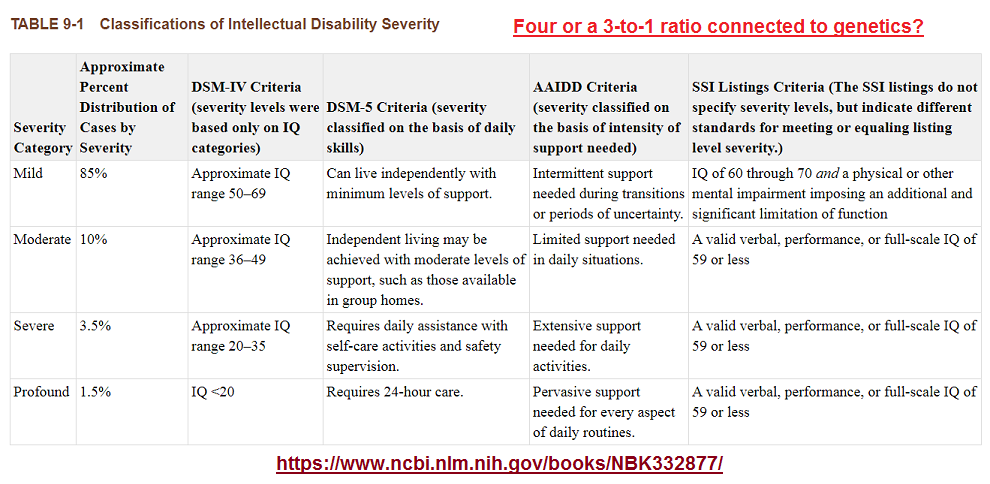 3 to 1 ratio of mental disability classifications