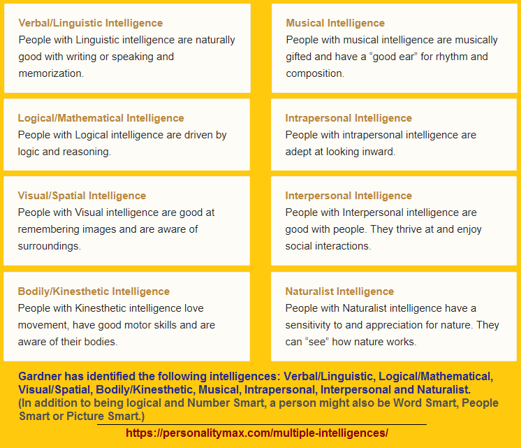 8 types of multiple intelligence