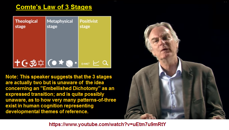 Comte's 3 stages of thought progression