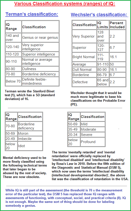IQ ranges of different classification systems