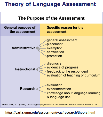 3-part language assessment theory