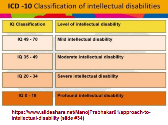 IQ ranges of intellectual disability