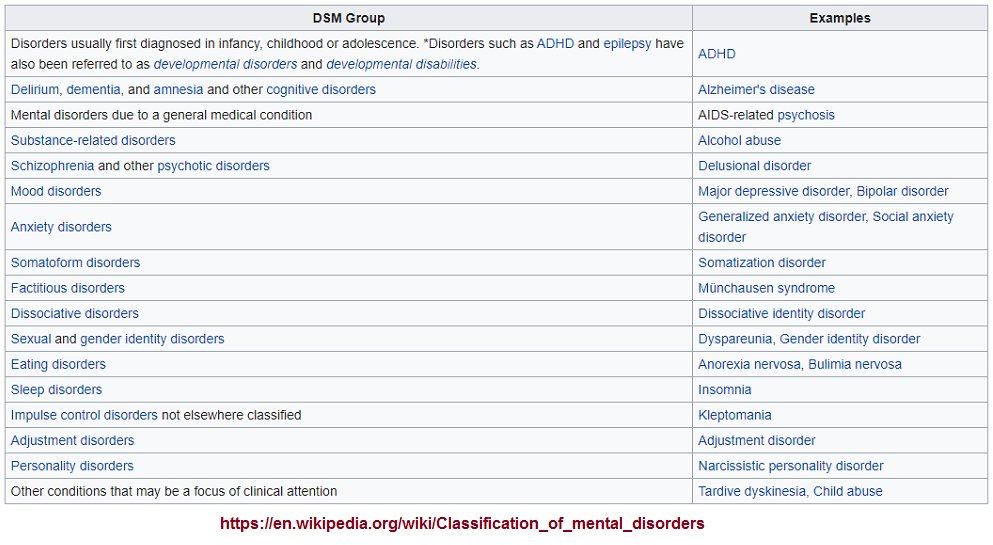 Mental disorders classification