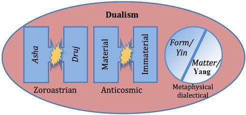 3 dualisms (19K)