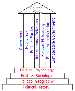 Political Science Bureaucracy (5K)