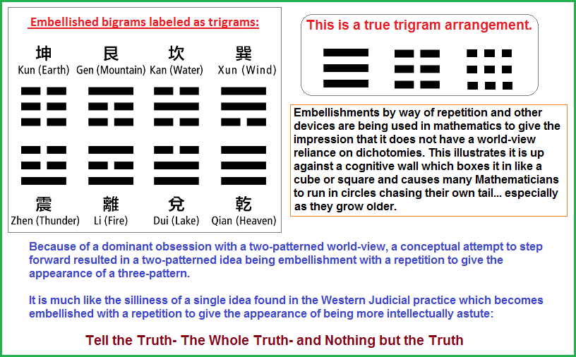 Bigrams embellished by way of repettion to give a false impression