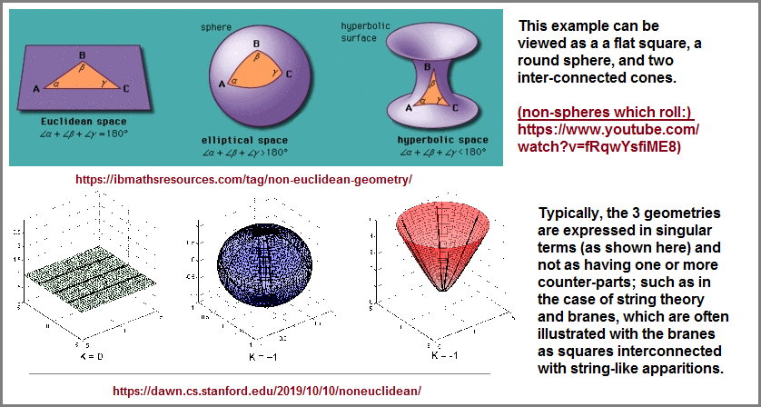 Different perspectives of the three Universe geometries